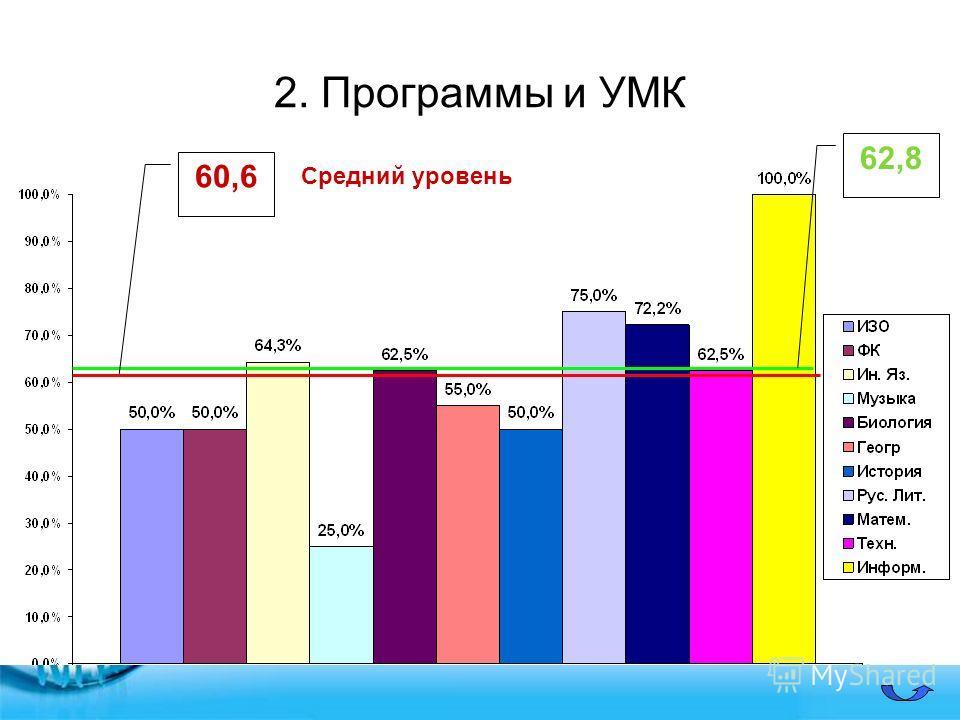2. Программы и УМК 60,6 62,8 Средний уровень