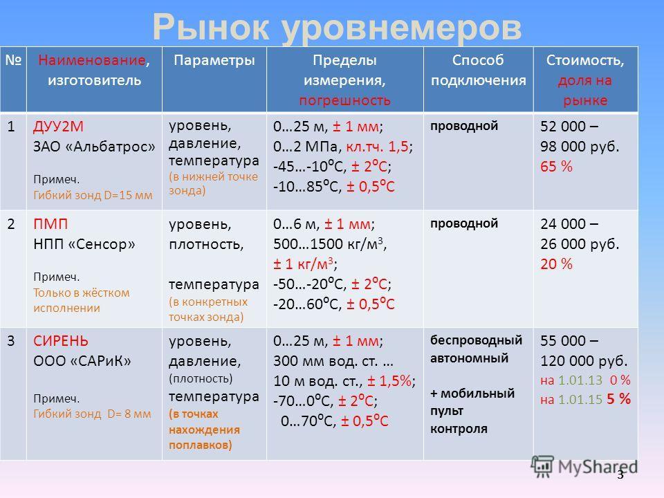 Рынок уровнемеров 3 3 Наименование, изготовитель ПараметрыПределы измерения, погрешность Способ подключения Стоимость, доля на рынке 1ДУУ2М ЗАО «Альбатрос» Примеч. Гибкий зонд D=15 мм уровень, давление, температура (в нижней точке зонда) 0…25 м, ± 1