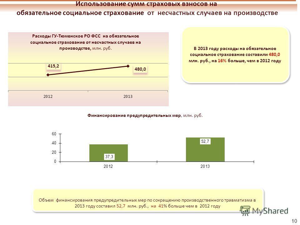 Использование сумм страховых взносов на обязательное социальное страхование от несчастных случаев на производстве 10 В 2013 году расходы на обязательное социальное страхование составили 480,0 млн. руб., на 16% больше, чем в 2012 году В 2013 году расх