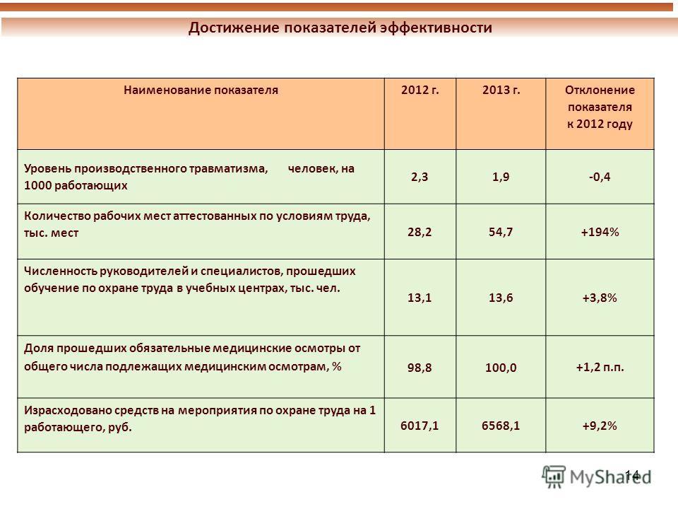 14 Достижение показателей эффективности Наименование показателя 2012 г.2013 г.Отклонение показателя к 2012 году Уровень производственного травматизма, человек, на 1000 работающих 2,31,9-0,4 Количество рабочих мест аттестованных по условиям труда, тыс