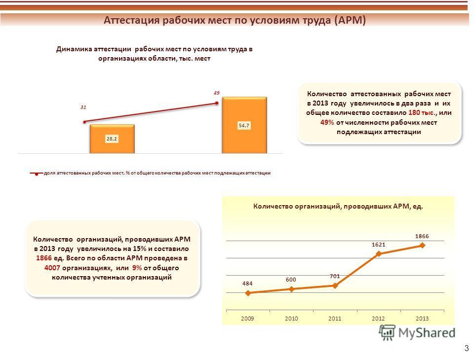 Динамика аттестации рабочих мест по условиям труда в организациях области, тыс. мест 3 Аттестация рабочих мест по условиям труда (АРМ) Количество аттестованных рабочих мест в 2013 году увеличилось в два раза и их общее количество составило 180 тыс.,