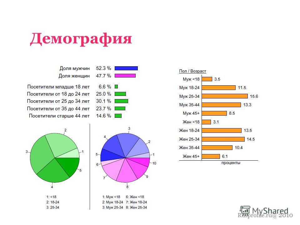 Rusprofile.ru@ 2010 Демография