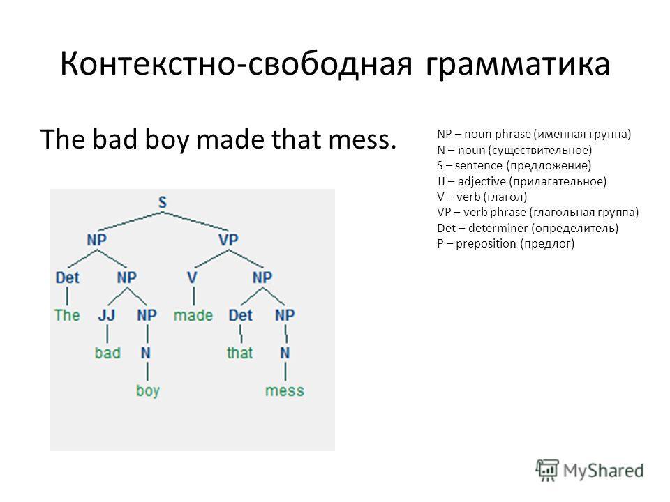 Контекстно-свободная грамматика The bad boy made that mess. NP – noun phrase (именная группа) N – noun (существительное) S – sentence (предложение) JJ – adjective (прилагательное) V – verb (глагол) VP – verb phrase (глагольная группа) Det – determine