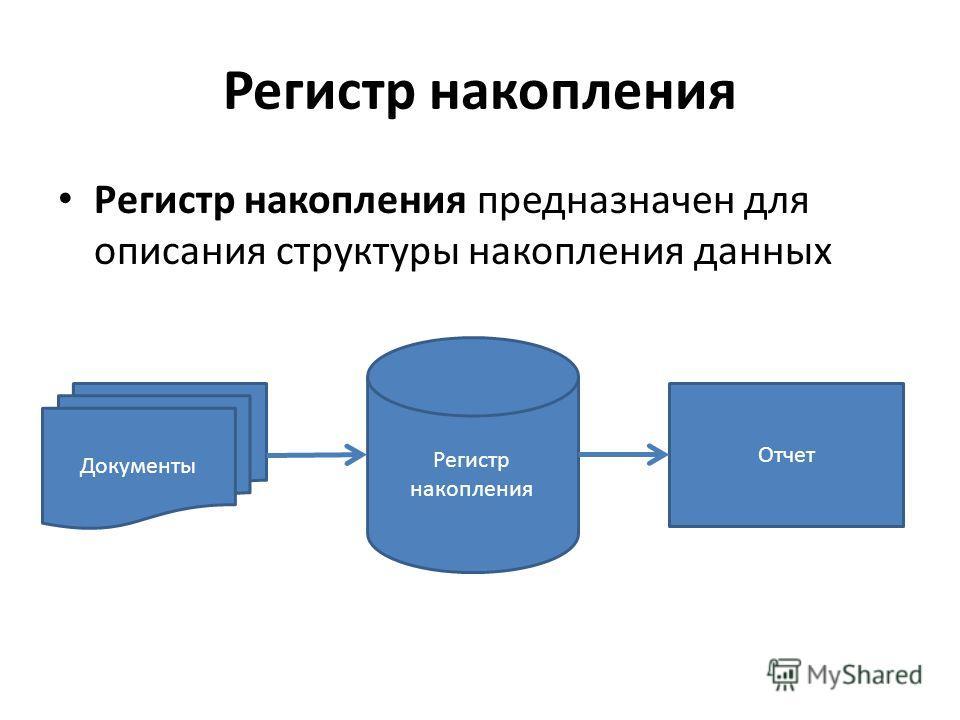 Регистр накопления Регистр накопления предназначен для описания структуры накопления данных Документы Регистр накопления Отчет