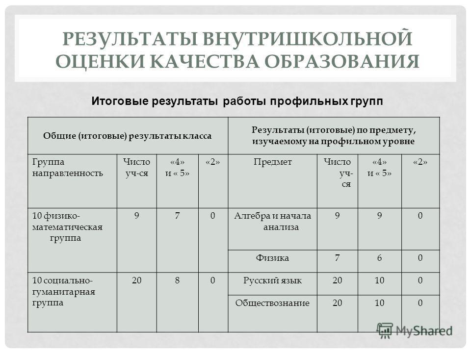 РЕЗУЛЬТАТЫ ВНУТРИШКОЛЬНОЙ ОЦЕНКИ КАЧЕСТВА ОБРАЗОВАНИЯ Общие (итоговые) результаты класса Результаты (итоговые) по предмету, изучаемому на профильном уровне Группа направленность Число уч-ся «4» и « 5» «2»ПредметЧисло уч- ся «4» и « 5» «2» 10 физико-