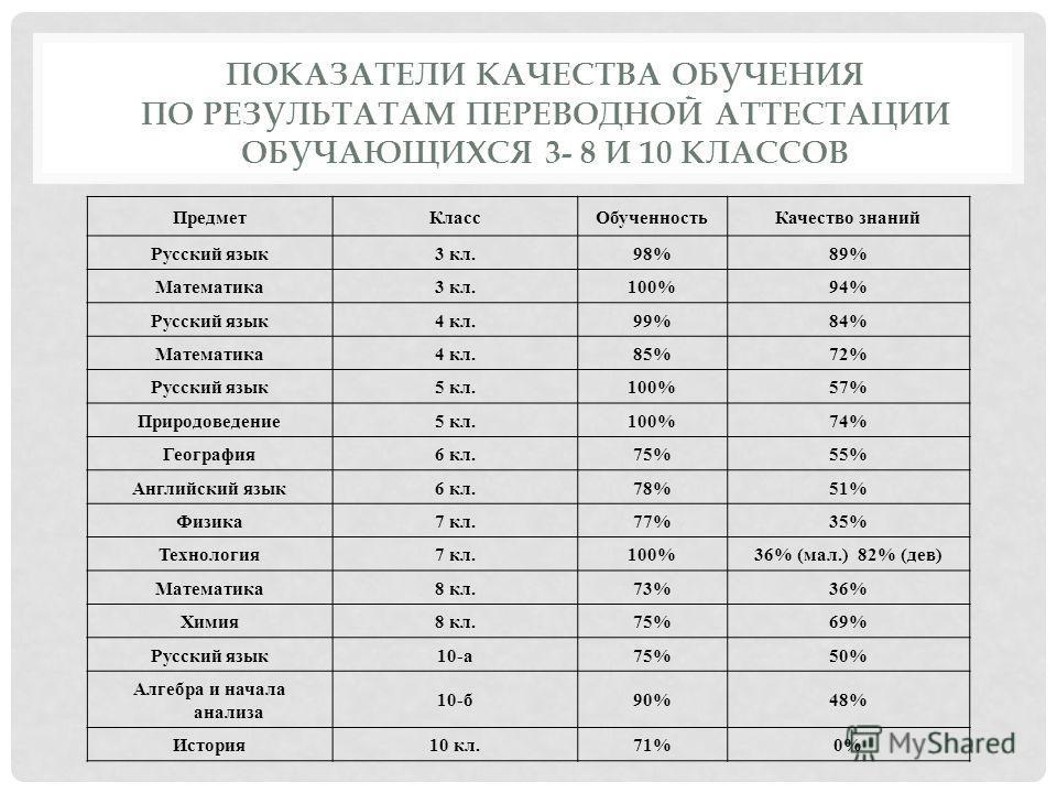 ПОКАЗАТЕЛИ КАЧЕСТВА ОБУЧЕНИЯ ПО РЕЗУЛЬТАТАМ ПЕРЕВОДНОЙ АТТЕСТАЦИИ ОБУЧАЮЩИХСЯ 3- 8 И 10 КЛАССОВ ПредметКлассОбученностьКачество знаний Русский язык3 кл.98%89% Математика3 кл.100%94% Русский язык4 кл.99%84% Математика4 кл.85%72% Русский язык5 кл.100%5