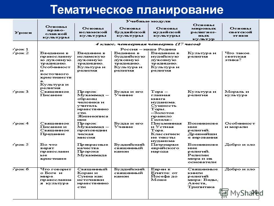 36 Тематическое планирование