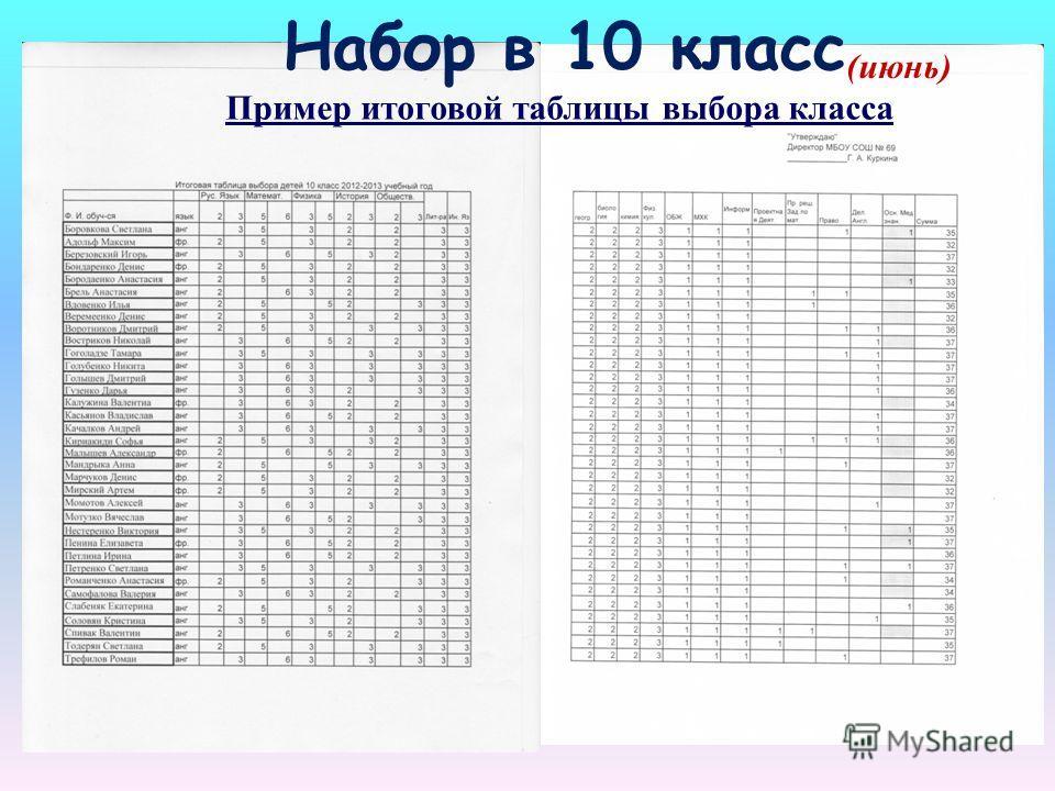 (июнь) Набор в 10 класс Пример итоговой таблицы выбора класса