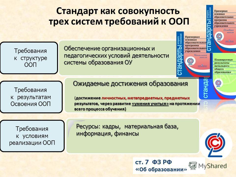 Стандарт как совокупность трех систем требований к ООП Ожидаемые достижения образования Требования к условиям реализации ООП Обеспечение организационных и педагогических условий деятельности системы образования ОУ Ресурсы: кадры, материальная база, и