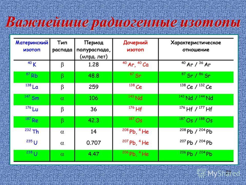 23 Важнейшие радиогенные изотопы