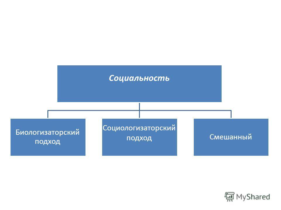 Социальность Биологизаторский подход Социологизаторский подход Смешанный