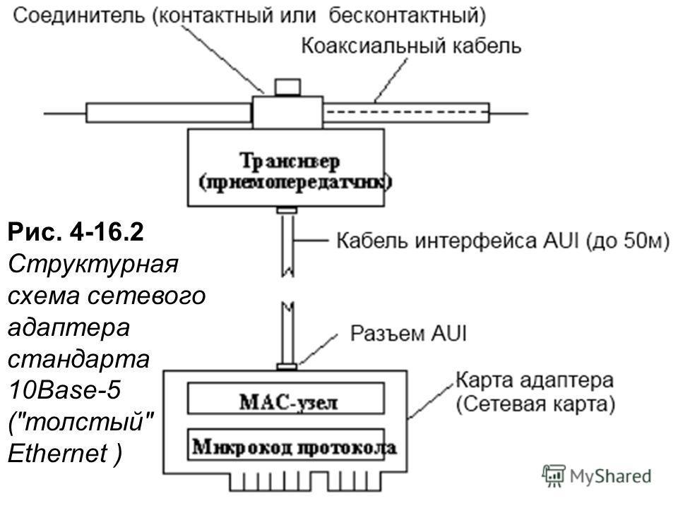 Рис. 4-16.2 Структурная схема сетевого адаптера стандарта 10Base-5 (толстый Ethernet )