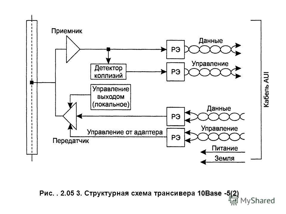 10Base -5(2) Рис.. 2.05 3. Структурная схема трансивера 10Base -5(2)