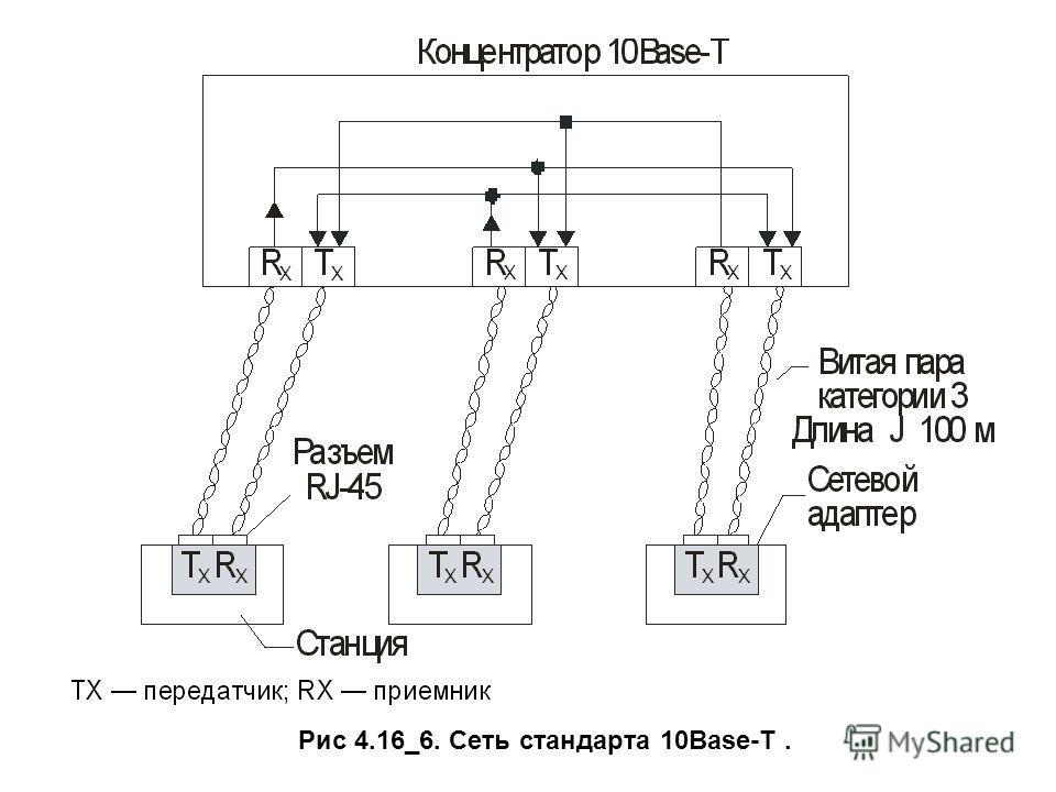 Рис 4.16_6. Сеть стандарта 10Base-T.