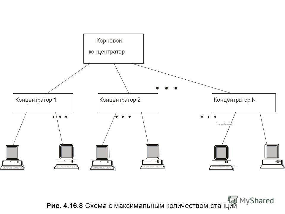Рис. 4.16.8 Схема с максимальным количеством станций