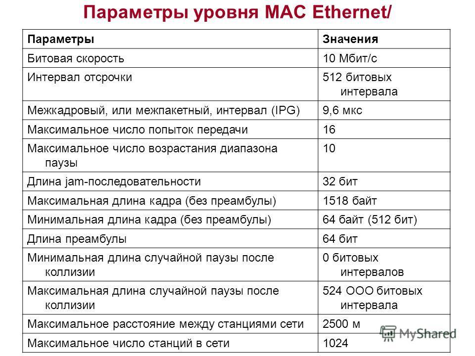 Параметры уровня MAC Ethernet/ ПараметрыЗначения Битовая скорость10 Мбит/с Интервал отсрочки512 битовых интервала Межкадровый, или межпакетный, интервал (IPG)9,6 мкс Максимальное число попыток передачи16 Максимальное число возрастания диапазона паузы