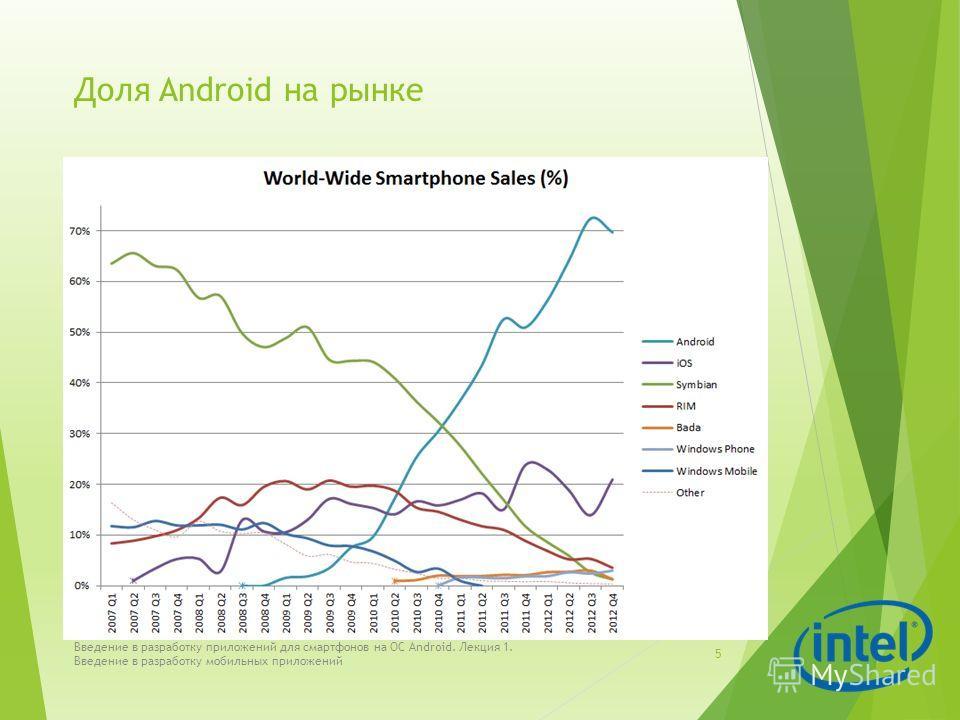 Доля Android на рынке Введение в разработку приложений для смартфонов на ОС Android. Лекция 1. Введение в разработку мобильных приложений 5