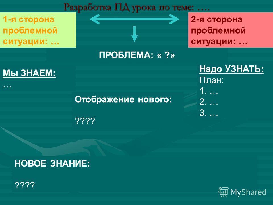 Разработка ПД урока по теме: …. 1-я сторона проблемной ситуации: … 2-я сторона проблемной ситуации: … ПРОБЛЕМА: « ?» Мы ЗНАЕМ: … Надо УЗНАТЬ: План: 1. … 2. … 3. … НОВОЕ ЗНАНИЕ: ???? Отображение нового: ????