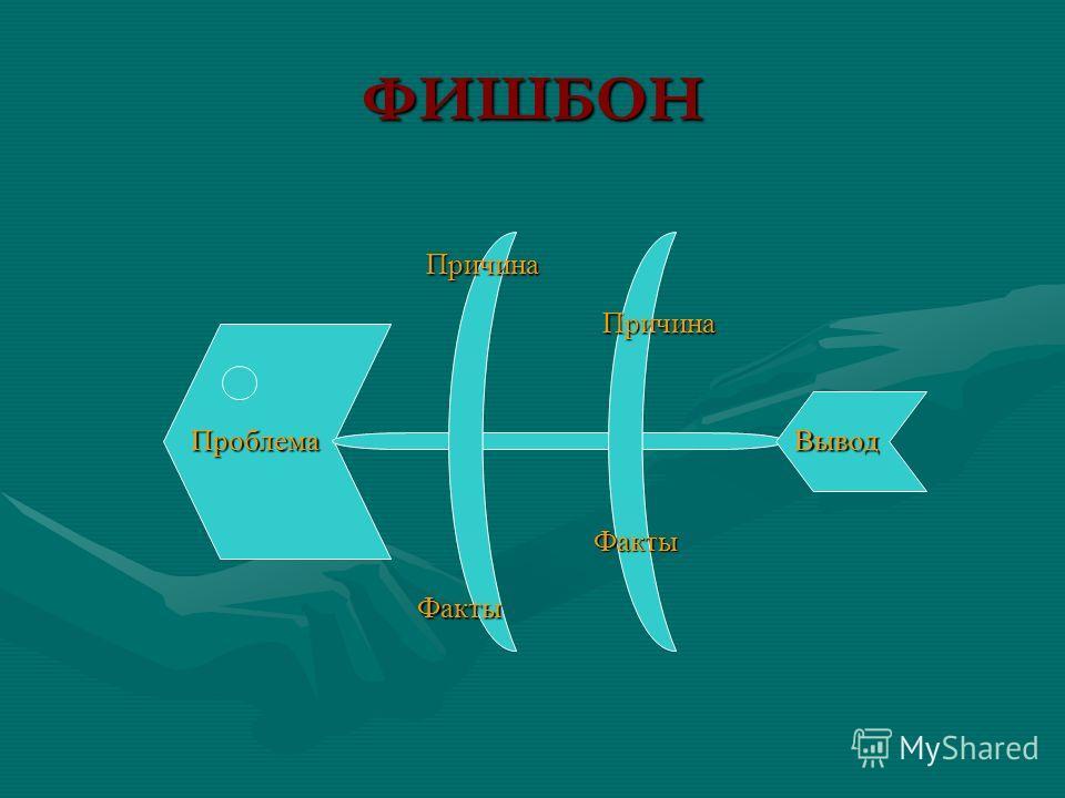 ФИШБОН Проблема Причина Причина Факты Факты Вывод