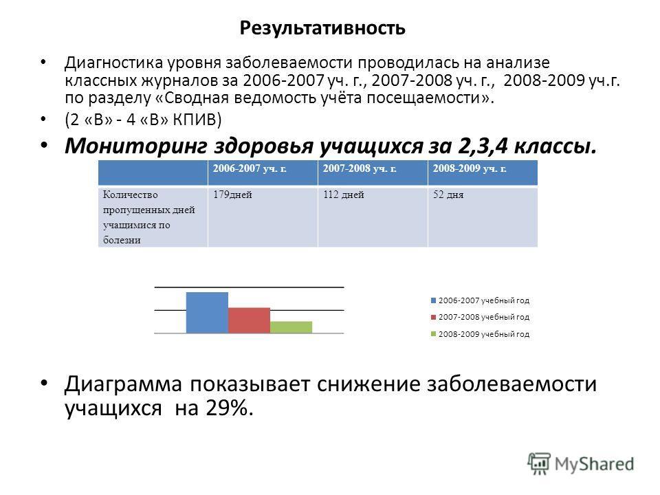 Результативность Диагностика уровня заболеваемости проводилась на анализе классных журналов за 2006-2007 уч. г., 2007-2008 уч. г., 2008-2009 уч.г. по разделу «Сводная ведомость учёта посещаемости». (2 «В» - 4 «В» КПИВ) Мониторинг здоровья учащихся за