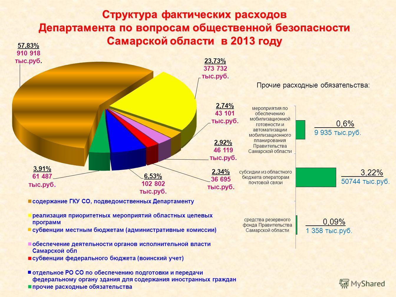 Структура фактических расходов Департамента по вопросам общественной безопасности Самарской области в 2013 году Прочие расходные обязательства: