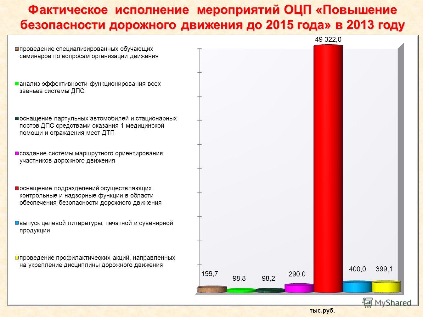 Фактическое исполнение мероприятий ОЦП «Повышение безопасности дорожного движения до 2015 года» в 2013 году тыс.руб.