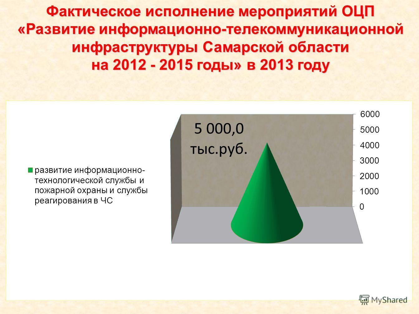 Фактическое исполнение мероприятий ОЦП «Развитие информационно-телекоммуникационной инфраструктуры Самарской области на 2012 - 2015 годы» в 2013 году