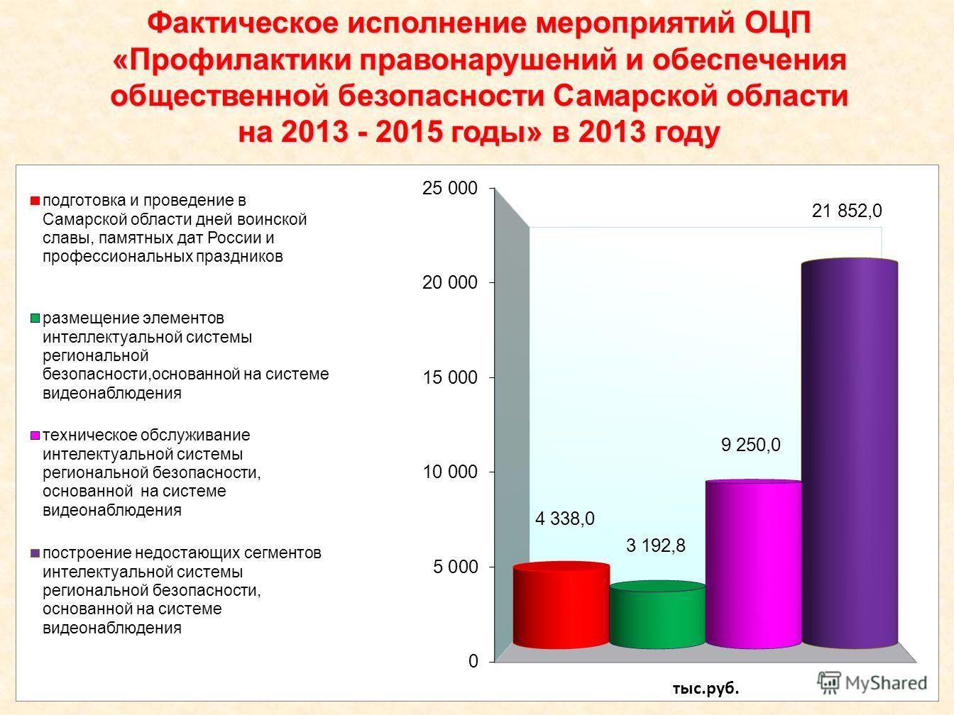 Фактическое исполнение мероприятий ОЦП «Профилактики правонарушений и обеспечения общественной безопасности Самарской области на 2013 - 2015 годы» в 2013 году