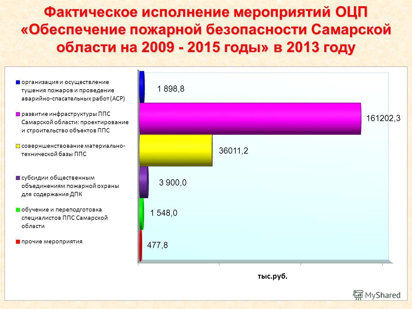 Фактическое исполнение мероприятий ОЦП «Обеспечение пожарной безопасности Самарской области на 2009 - 2015 годы» в 2013 году