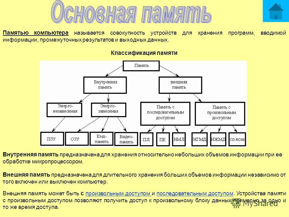 Памятью компьютера называется совокупность устройств для хранения программ, вводимой информации, промежуточных результатов и выходных данных. Классификация памяти Внутренняя память предназначена для хранения относительно небольших объемов информации