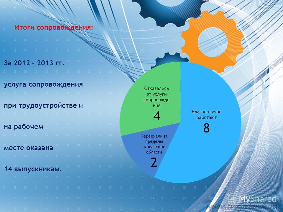 Итоги сопровождения: За 2012 – 2013 гг. услуга сопровождения при трудоустройстве и на рабочем месте оказана 14 выпускникам.