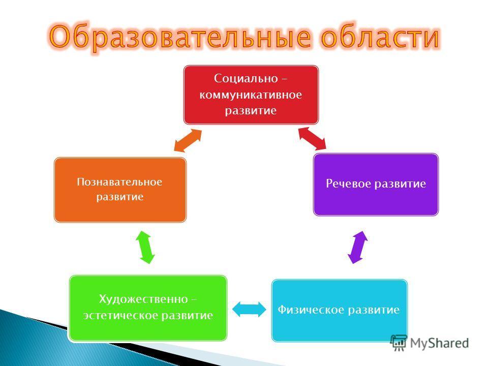 Социально - коммуникативное развитие Речевое развитие Физическое развитие Художественно – эстетическое развитие Познавательное развитие