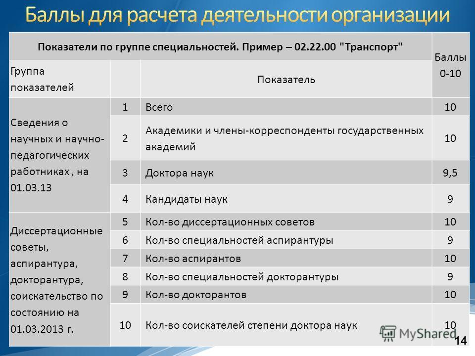 Показатели по группе специальностей. Пример – 02.22.00