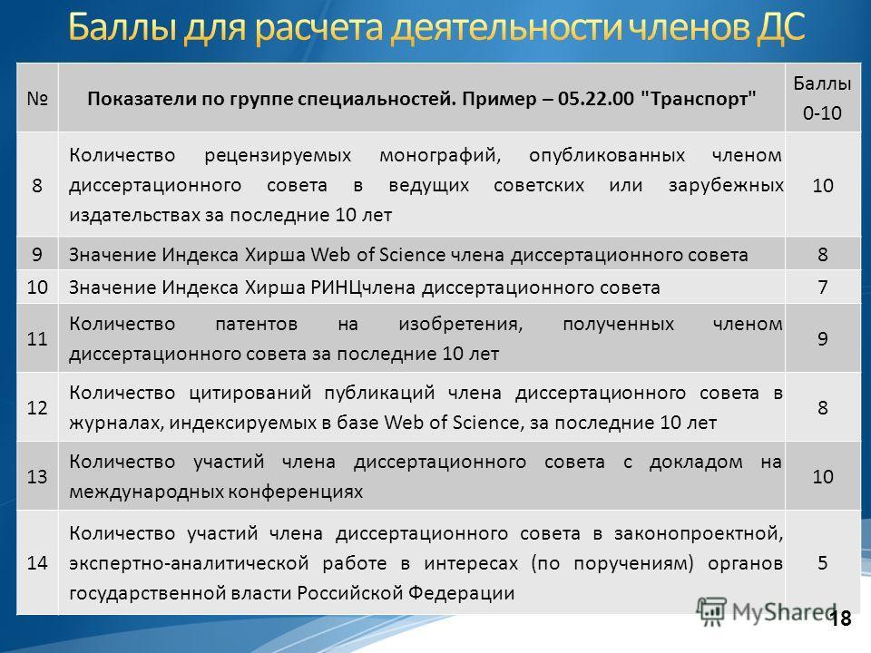 Показатели по группе специальностей. Пример – 05.22.00