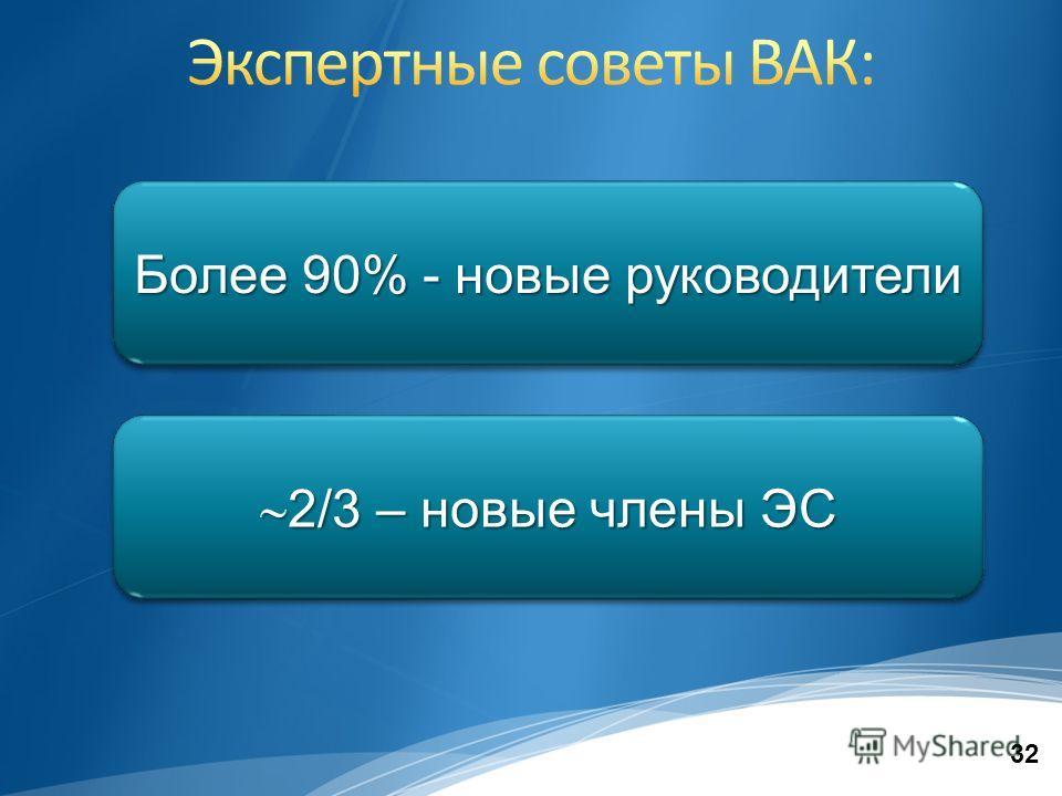 32 Более 90% - новые руководители 2/3 – новые члены ЭС 2/3 – новые члены ЭС