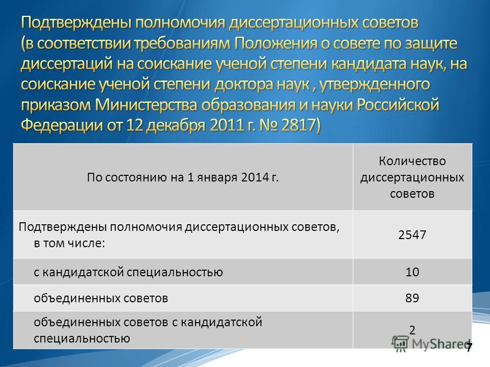 По состоянию на 1 января 2014 г. Количество диссертационных советов Подтверждены полномочия диссертационных советов, в том числе: 2547 с кандидатской специальностью10 объединенных советов89 объединенных советов с кандидатской специальностью 2 7