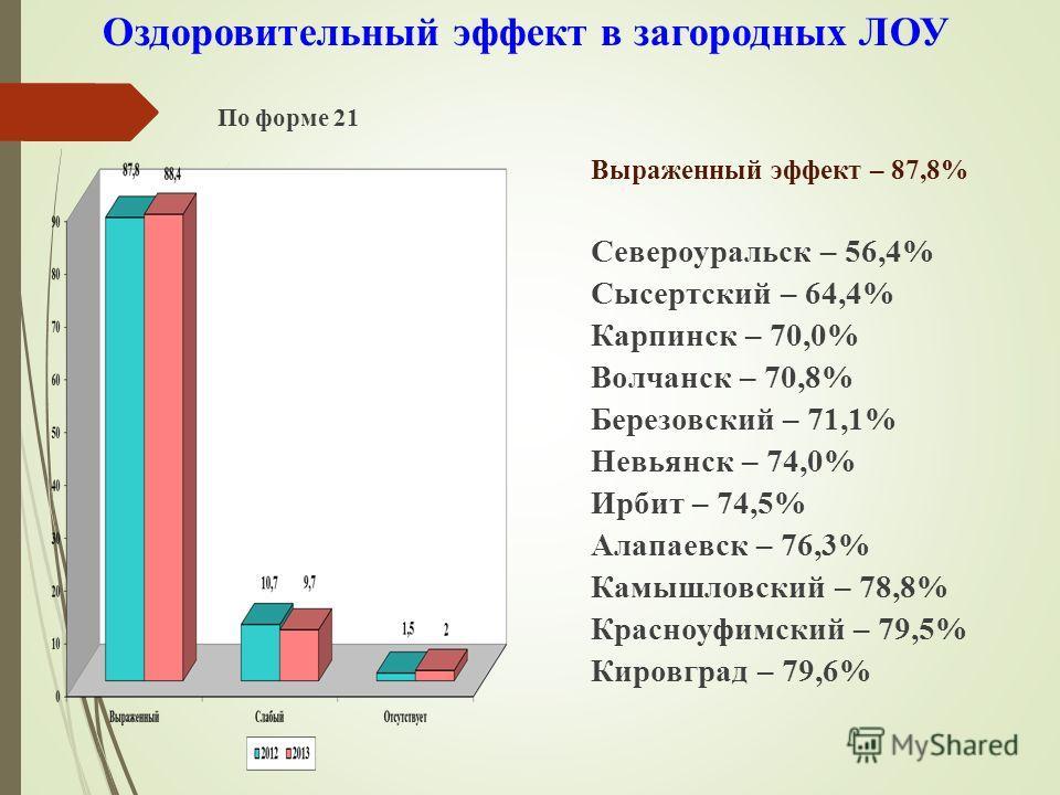 Оздоровительный эффект в загородных ЛОУ По форме 21 Выраженный эффект – 87,8% Североуральск – 56,4% Сысертский – 64,4% Карпинск – 70,0% Волчанск – 70,8% Березовский – 71,1% Невьянск – 74,0% Ирбит – 74,5% Алапаевск – 76,3% Камышловский – 78,8% Красноу