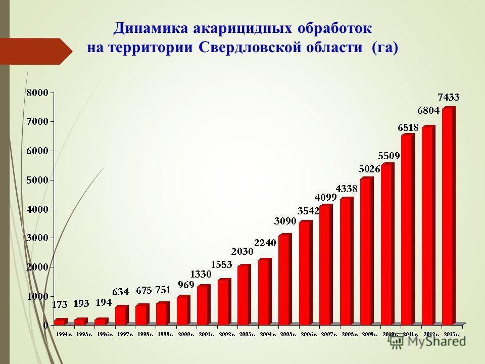Динамика акарицидных обработок на территории Свердловской области (га)