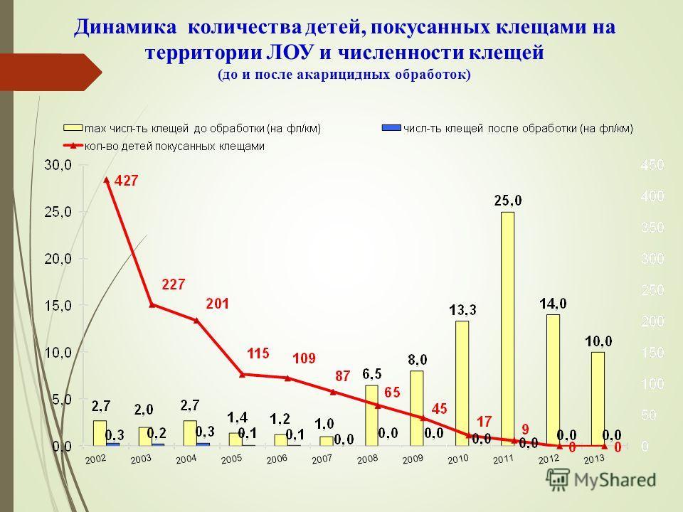 Динамика количества детей, покусанных клещами на территории ЛОУ и численности клещей (до и после акарицидных обработок)