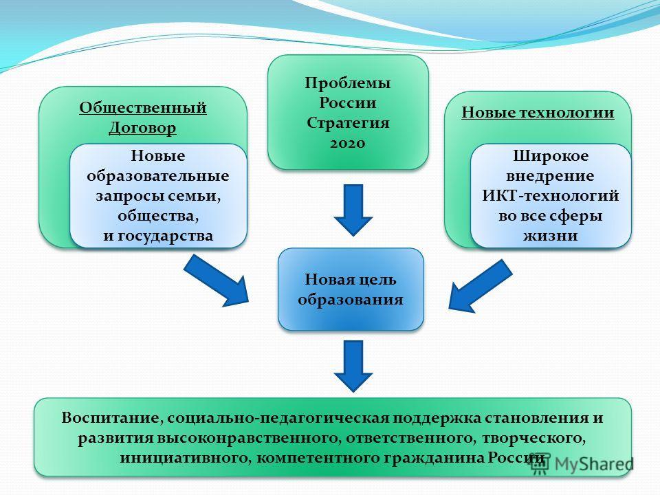 Проблемы России Стратегия 2020 Общественный Договор Новые технологии Новая цель образования Воспитание, социально-педагогическая поддержка становления и развития высоконравственного, ответственного, творческого, инициативного, компетентного гражданин