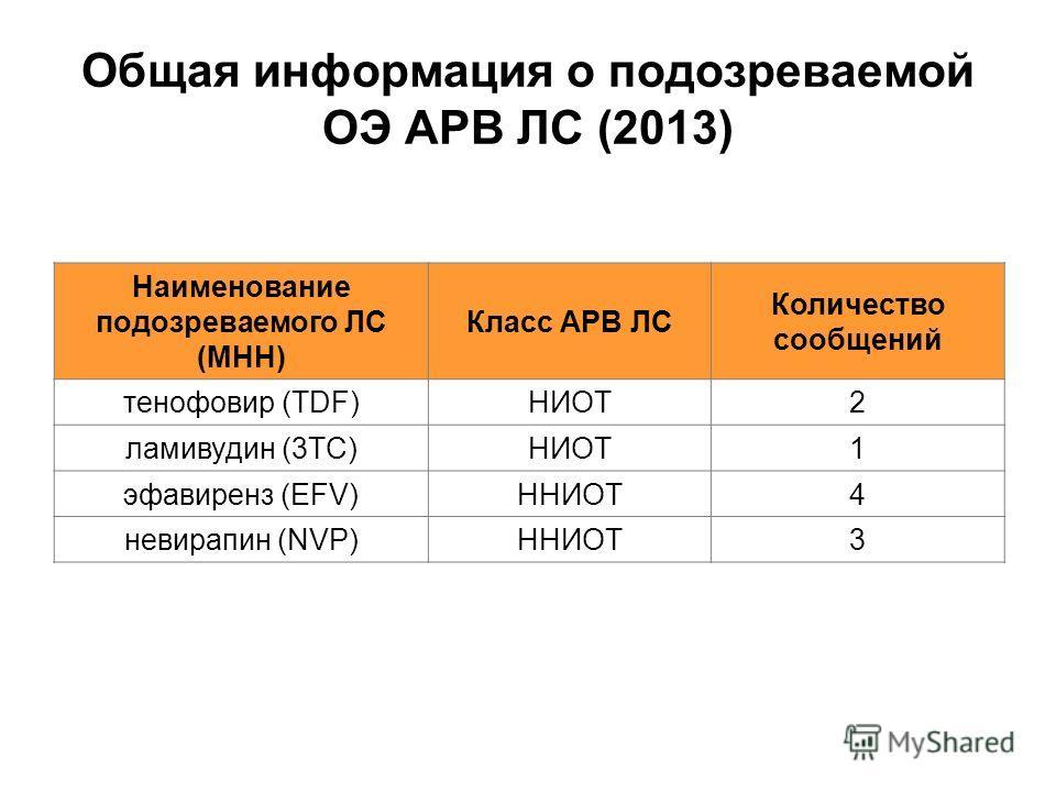 Общая информация о подозреваемой ОЭ АРВ ЛС (2013) Наименование подозреваемого ЛС (МНН) Класс АРВ ЛС Количество сообщений тенофовир (TDF)НИОТ2 ламивудин (3TC)НИОТ1 эфавиренз (EFV)ННИОТ4 невирапин (NVP)ННИОТ3