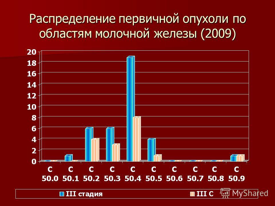 Распределение первичной опухоли по областям молочной железы (2009)