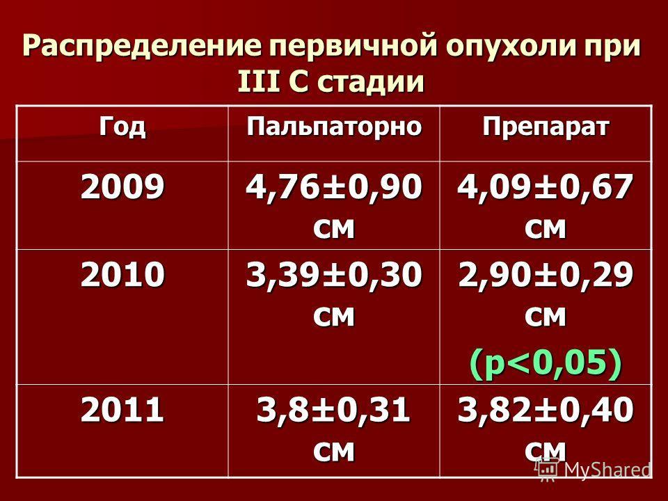 Распределение первичной опухоли при III С стадии ГодПальпаторноПрепарат 2009 4,76±0,90 см 4,09±0,67 см 2010 3,39±0,30 см 2,90±0,29 см (р