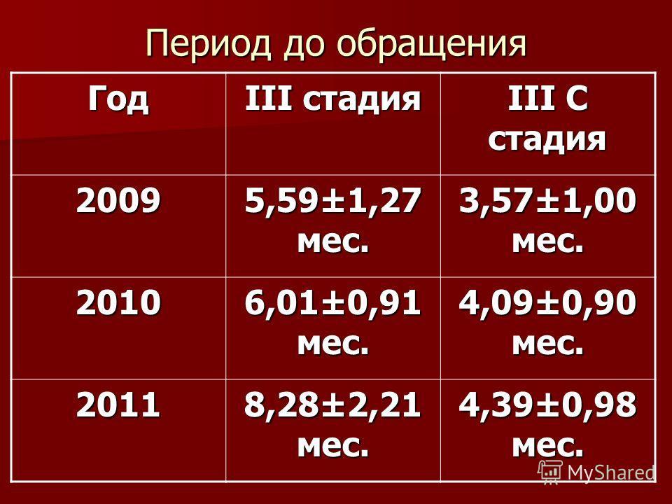 Период до обращения Год III стадия III C стадия 2009 5,59±1,27 мес. 3,57±1,00 мес. 2010 6,01±0,91 мес. 4,09±0,90 мес. 2011 8,28±2,21 мес. 4,39±0,98 мес.