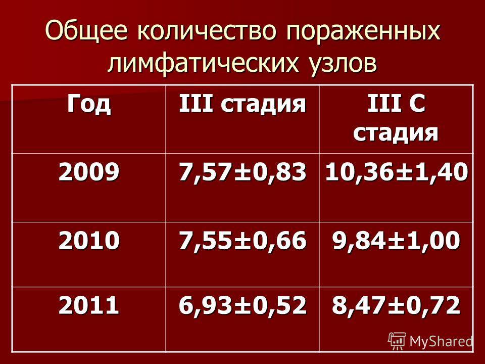 Общее количество пораженных лимфатических узлов Год III стадия III C стадия 2009 7,57±0,83 10,36±1,40 2010 7,55±0,66 9,84±1,00 2011 6,93±0,52 8,47±0,72