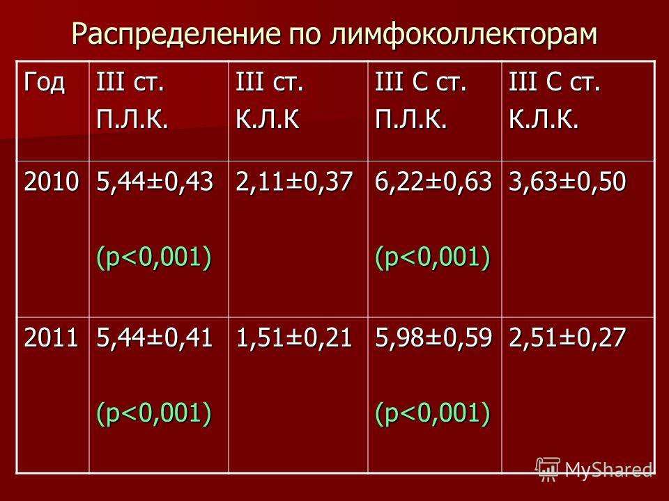 Распределение по лимфоколлекторам Год III ст. П.Л.К. К.Л.К III C ст. П.Л.К. К.Л.К. 2010 5,44±0,43 (р