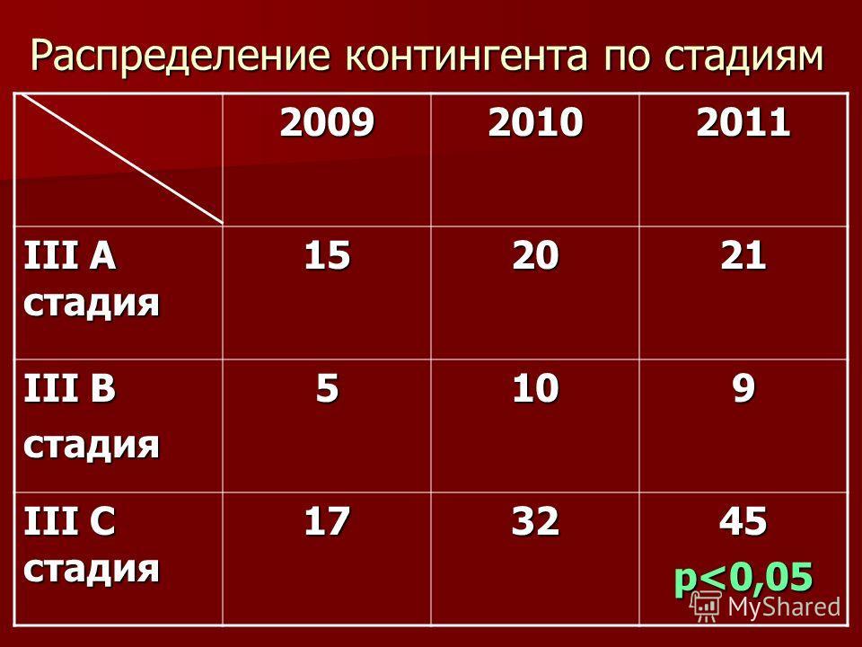 Распределение контингента по стадиям 200920102011 III A стадия 152021 III B стадия5109 III C стадия 173245 р