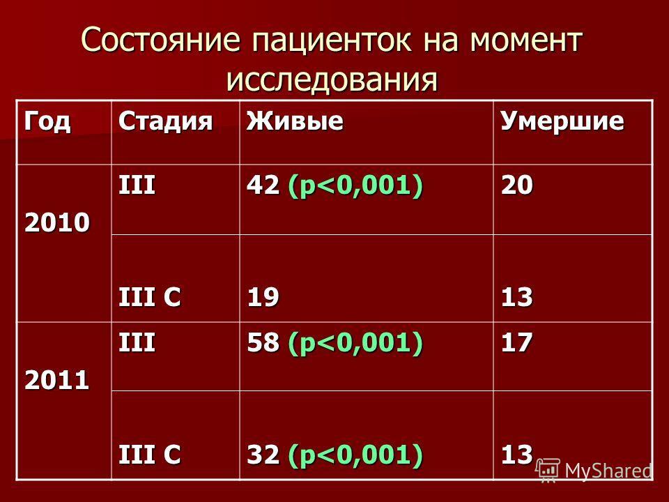 Состояние пациенток на момент исследования ГодСтадияЖивыеУмершие 2010III III C 42 (р
