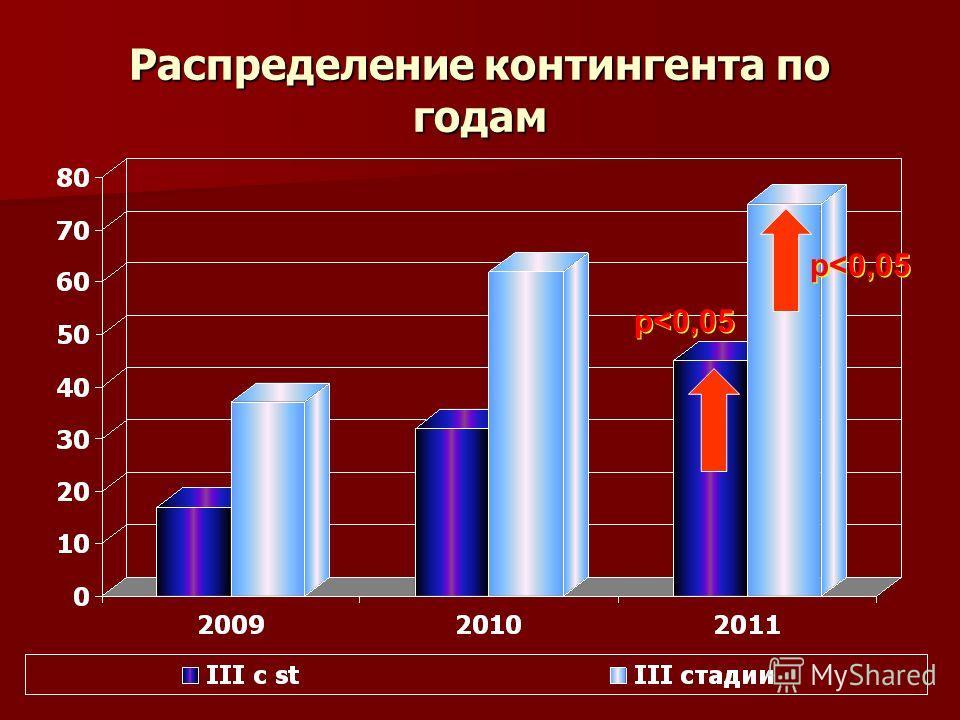 Распределение контингента по годам р