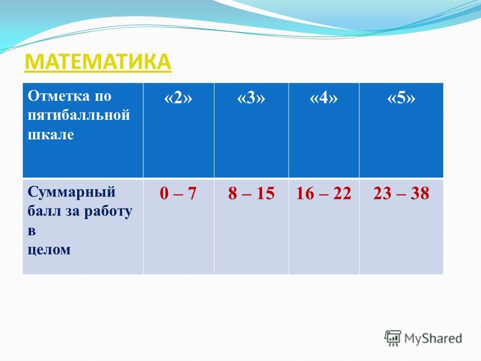 МАТЕМАТИКА Отметка по пятибалльной шкале «2»«3»«4»«5» Суммарный балл за работу в целом 0 – 78 – 1516 – 2223 – 38